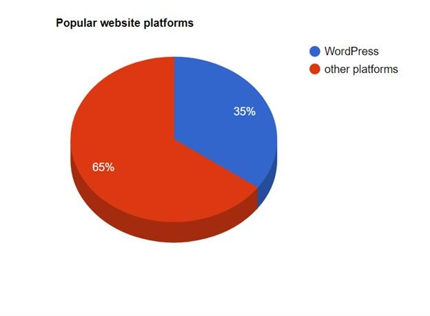 WordPress Pie Chart
